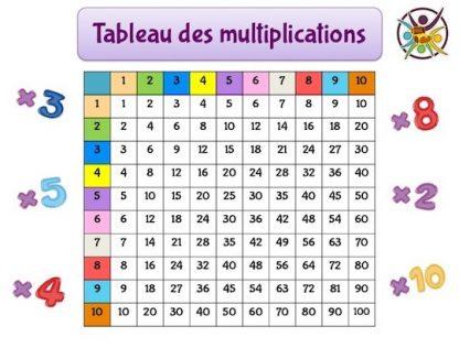 Tableau des multiplications pour apprendre en s'amusant