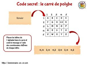 Le carré de polybe: tous les codes secrets pour enfant